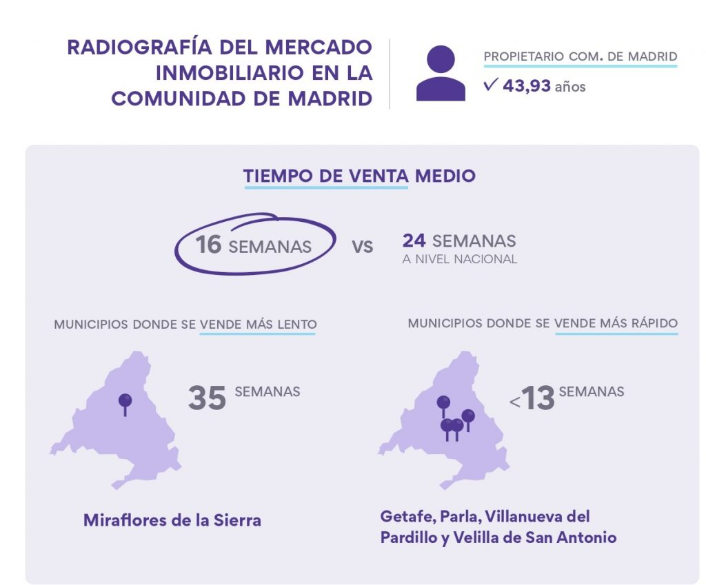 infografia vivienda comunidad madrid housell